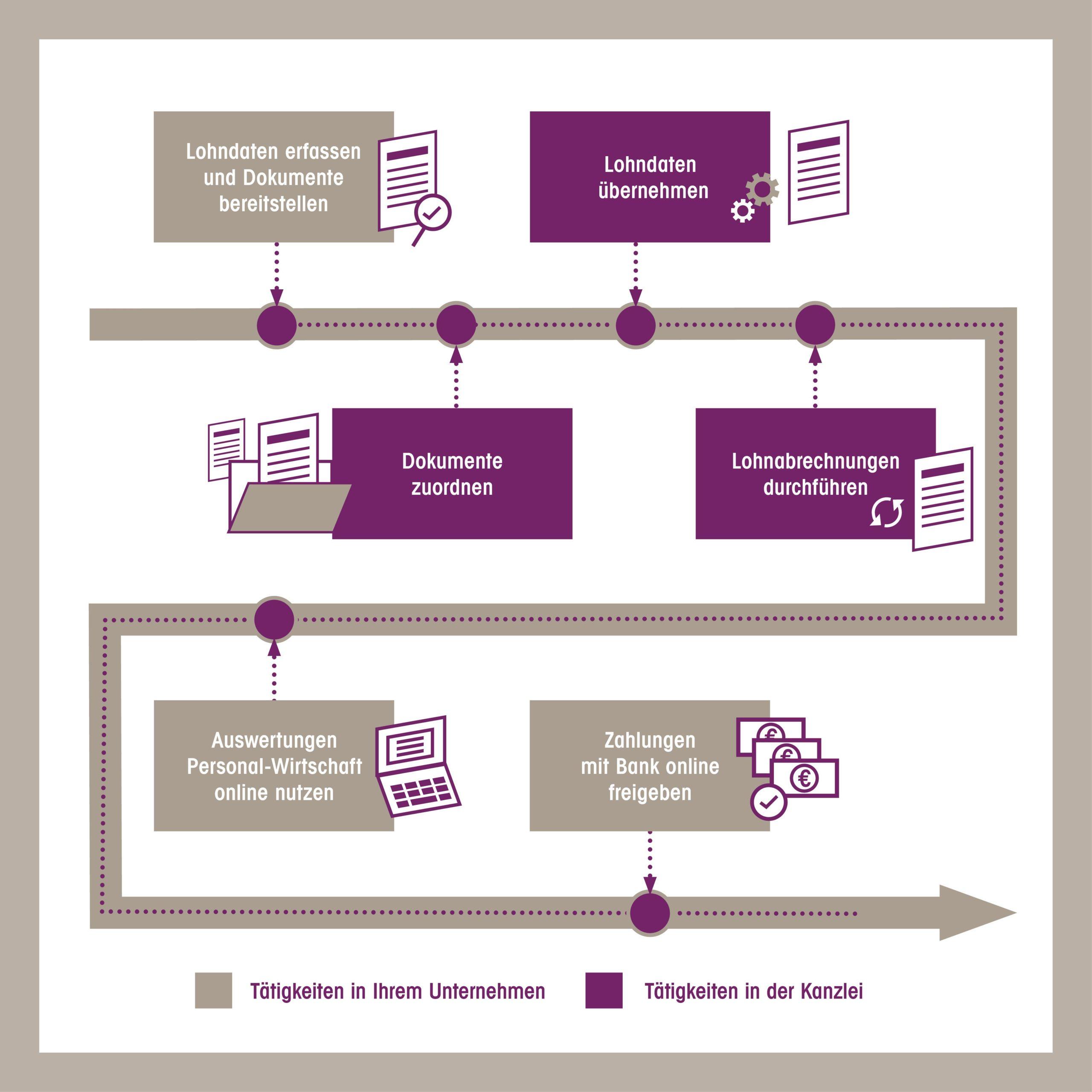 Prozess Lohnbuchhaltung digital